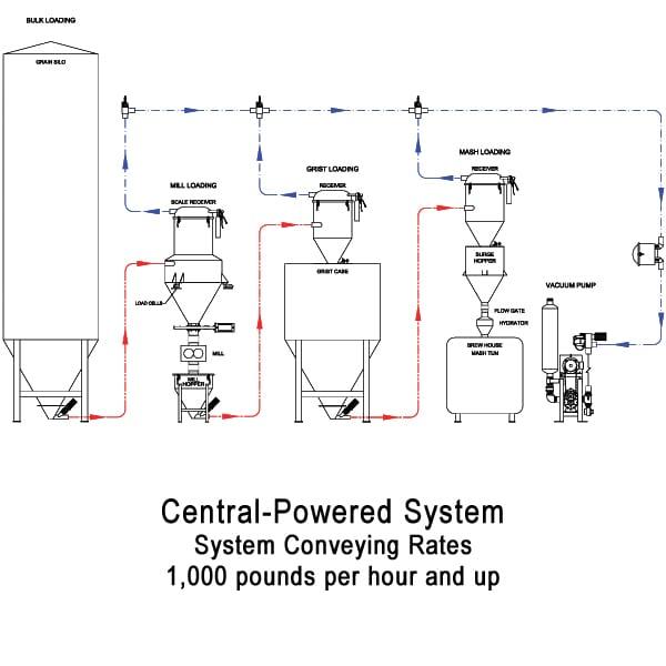 2017-central-powered-grain-system-flow-diagram-web