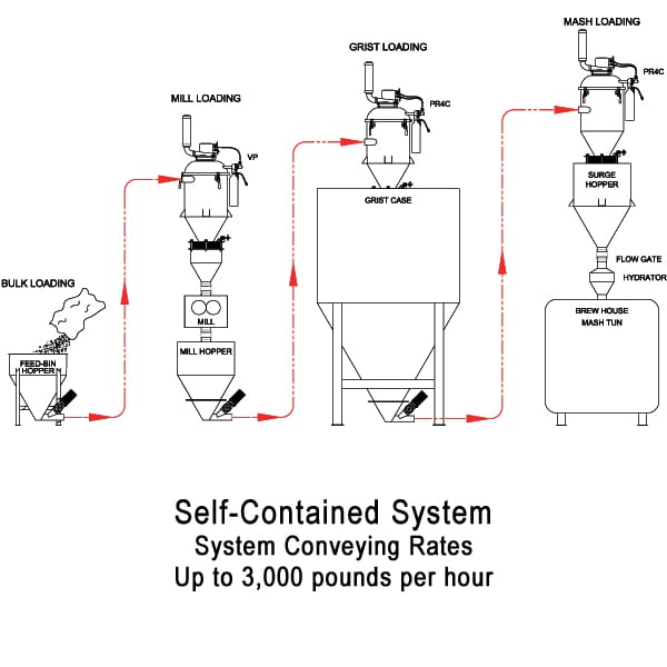 2017-selfcontained-brewery-flow-diagram-web