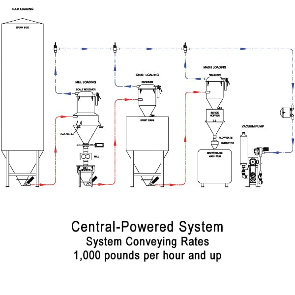 central powered grain system